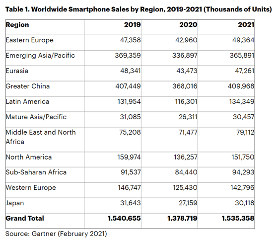 table-1-worldwide-smartphone-sales.png (554×489)